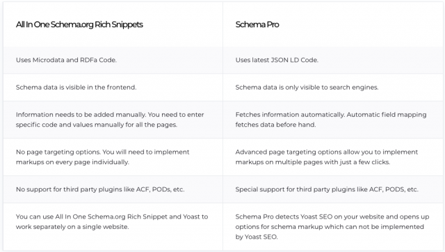 Free Schema Plugin for WordPress