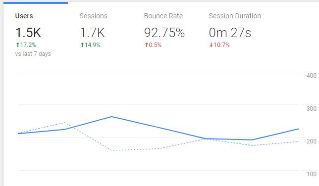 Use Google Analytics